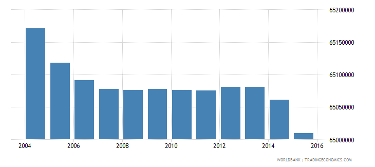 india population ages 5 9 male wb data