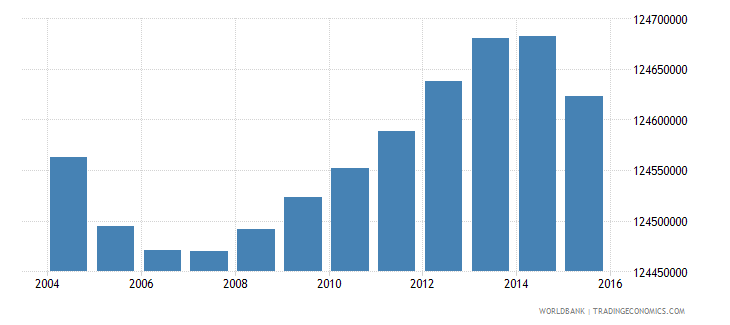 india population ages 5 9 total wb data