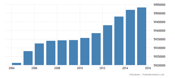 india population ages 6 10 female wb data