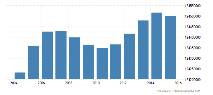 india population ages 6 10 total wb data