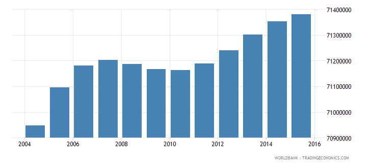 india population ages 6 11 female wb data