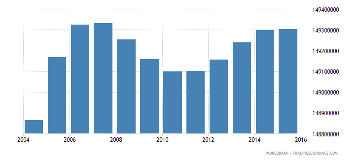india population ages 6 11 total wb data