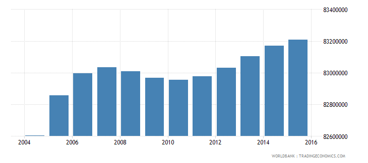 india population ages 6 12 female wb data