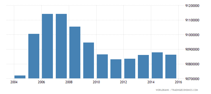 india population ages 6 12 male wb data