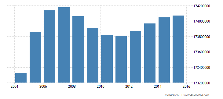 india population ages 6 12 total wb data