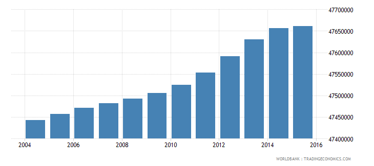 india population ages 6 9 female wb data