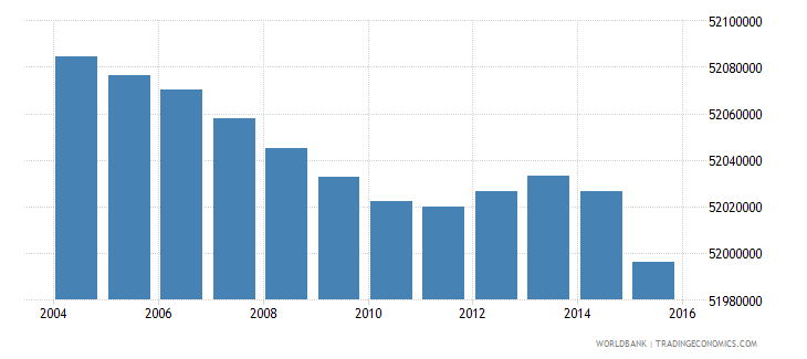 india population ages 6 9 male wb data