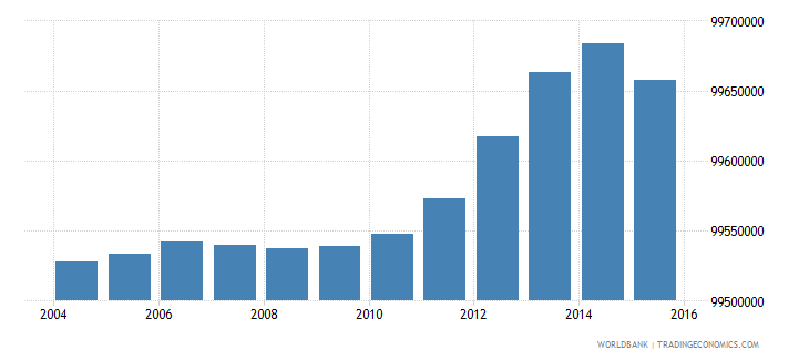 india population ages 6 9 total wb data