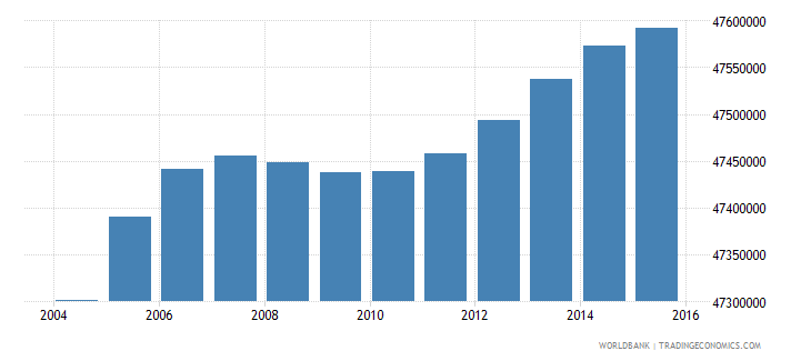 india population ages 7 10 female wb data