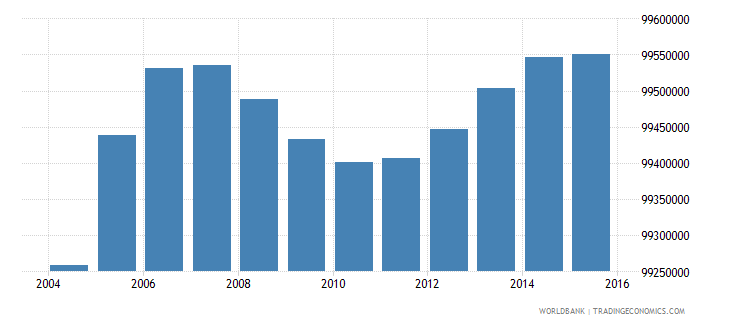 india population ages 7 10 total wb data