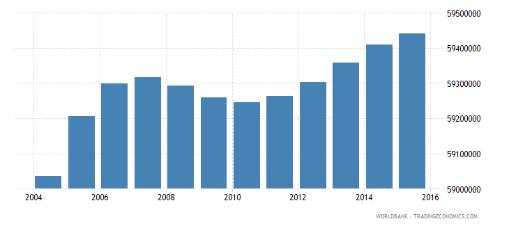 india population ages 7 11 female wb data