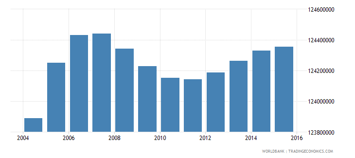 india population ages 7 11 total wb data
