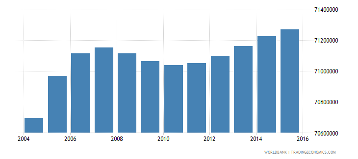 india population ages 7 12 female wb data