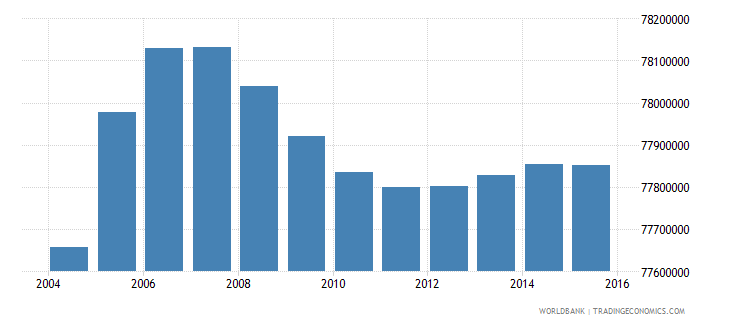 india population ages 7 12 male wb data