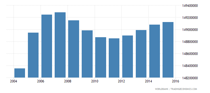 india population ages 7 12 total wb data