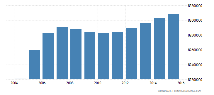 india population ages 7 13 female wb data