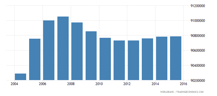 india population ages 7 13 male wb data