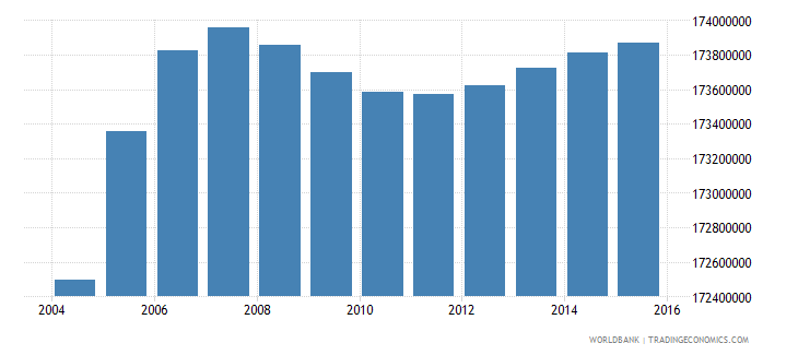 india population ages 7 13 total wb data
