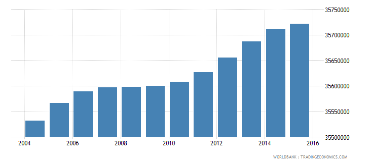 india population ages 7 9 female wb data