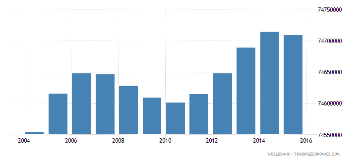 india population ages 7 9 total wb data