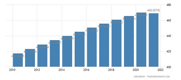india population density people per sq km wb data