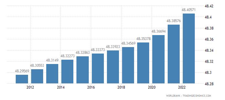 india population female percent of total wb data