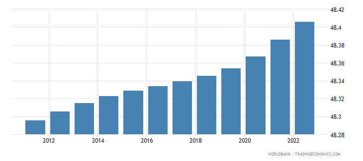India Population Female Percent Of Total-8499