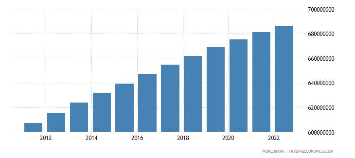 india population female wb data