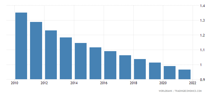 india population growth annual percent wb data