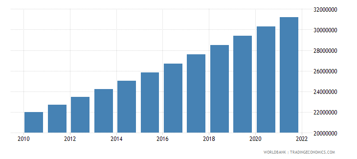india population in largest city wb data