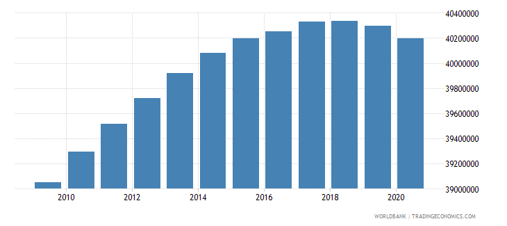 india population of the official age for lower secondary education male number wb data