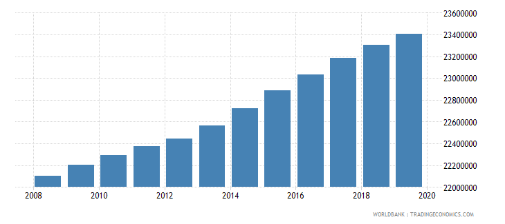 india population of the official age for post secondary non tertiary education female number wb data