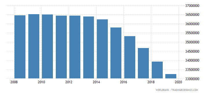 india population of the official age for pre primary education female number wb data