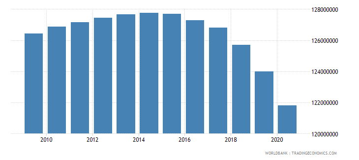 india population of the official age for primary education both sexes number wb data