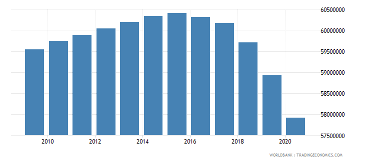 india population of the official age for primary education female number wb data