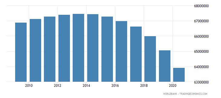 india population of the official age for primary education male number wb data