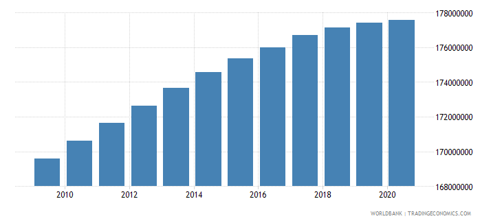 india population of the official age for secondary education both sexes number wb data