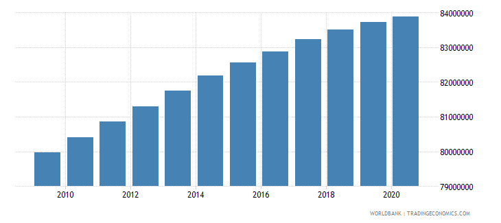 india population of the official age for secondary education female number wb data