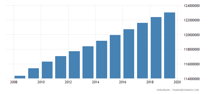 india population of the official age for tertiary education both sexes number wb data