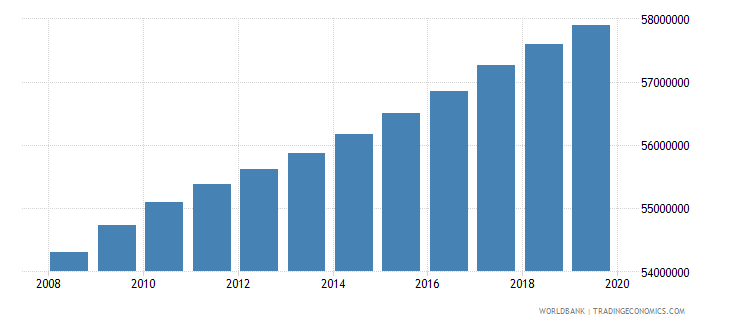 india population of the official age for tertiary education female number wb data