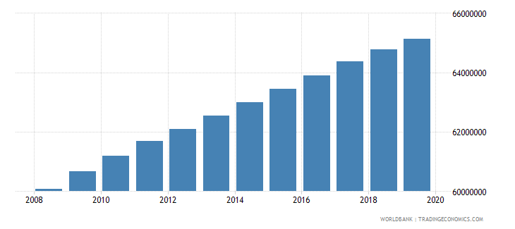 india population of the official age for tertiary education male number wb data