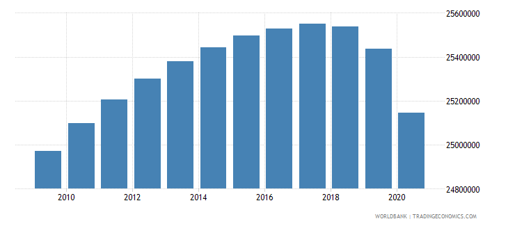 india population of the official age for the last grade of primary education both sexes number wb data