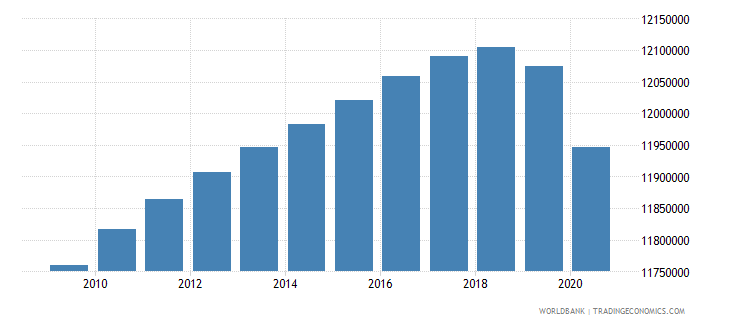 india population of the official age for the last grade of primary education female number wb data