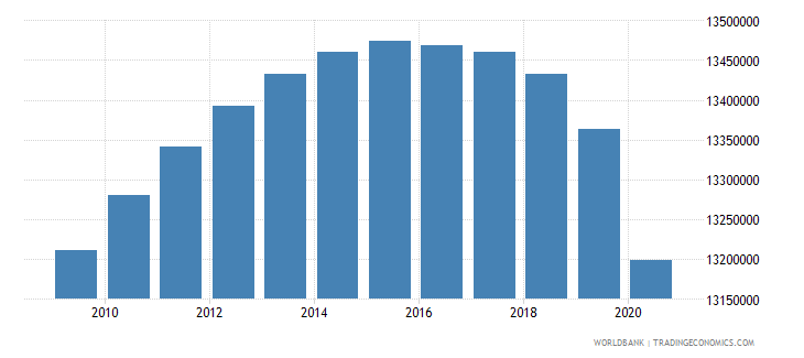 india population of the official age for the last grade of primary education male number wb data