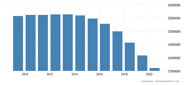 india population of the official entrance age to primary education both sexes number wb data