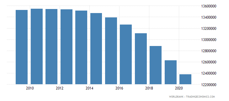 india population of the official entrance age to primary education male number wb data