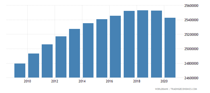 india population of the official entrance age to secondary general education both sexes number wb data