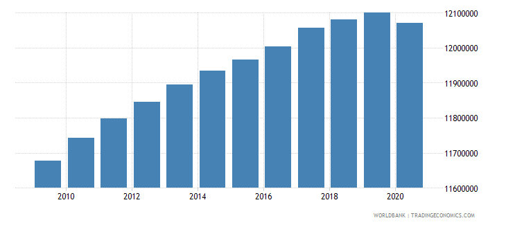 india population of the official entrance age to secondary general education female number wb data