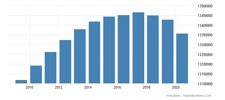 india population of the official entrance age to secondary general education male number wb data