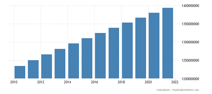 india population total wb data